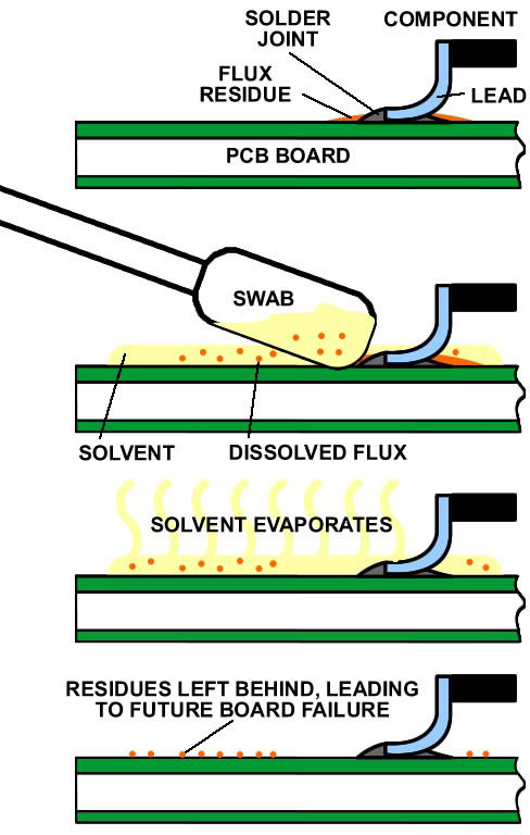 Flux residues don't evaporate along with the solvent